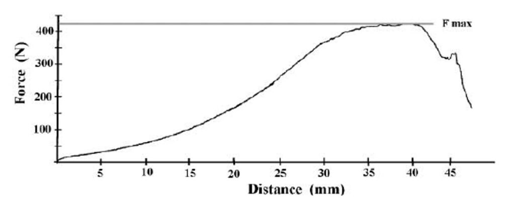 Baked beans bulk firmness Curve, risultato del test con la misura della Forza Massima indice della consistenza dei fagioli stufati